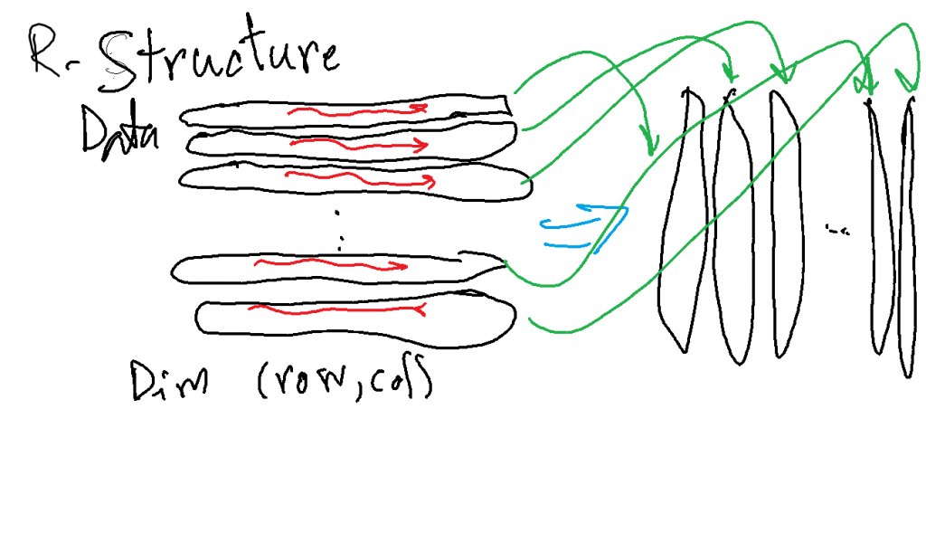 R-structure